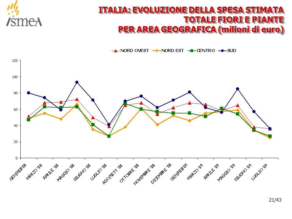 © 2005 ISMEA-Il mercato dei prodotti floricoli Job 6300 21/36 21/43 ITALIA: EVOLUZIONE DELLA SPESA STIMATA TOTALE FIORI E PIANTE PER AREA GEOGRAFICA (milioni di euro)