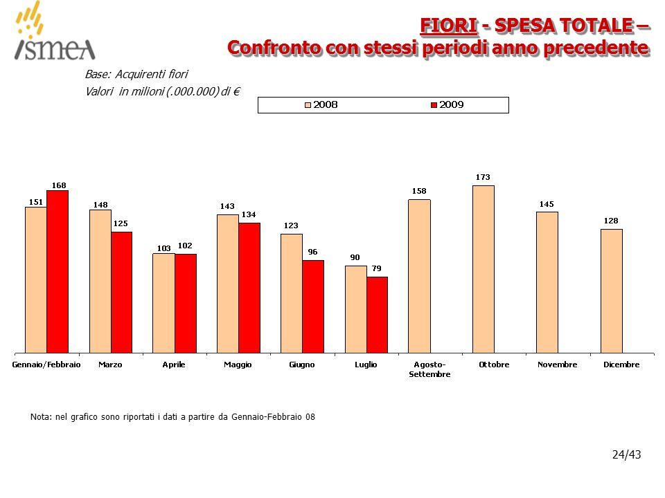 © 2005 ISMEA-Il mercato dei prodotti floricoli Job 6300 24/36 24/43 FIORI - SPESA TOTALE – Confronto con stessi periodi anno precedente Base: Acquirenti fiori Valori in milioni (.000.000) di € Nota: nel grafico sono riportati i dati a partire da Gennaio-Febbraio 08