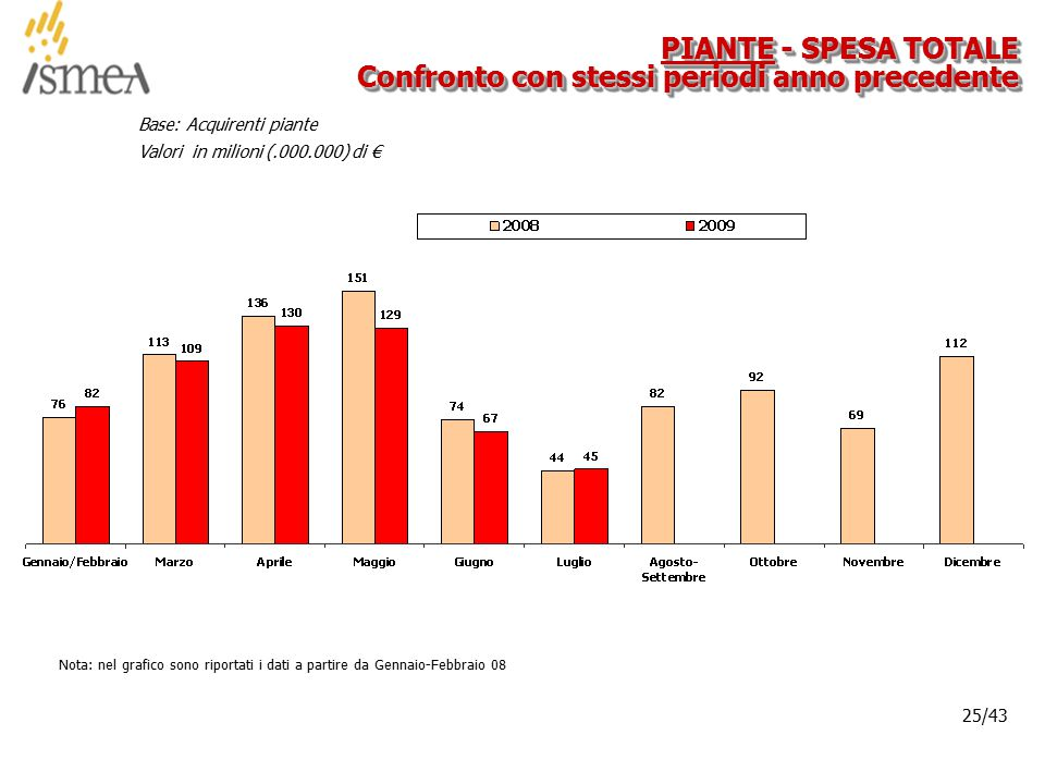 © 2005 ISMEA-Il mercato dei prodotti floricoli Job 6300 25/36 25/43 PIANTE - SPESA TOTALE Confronto con stessi periodi anno precedente Base: Acquirenti piante Valori in milioni (.000.000) di € Nota: nel grafico sono riportati i dati a partire da Gennaio-Febbraio 08