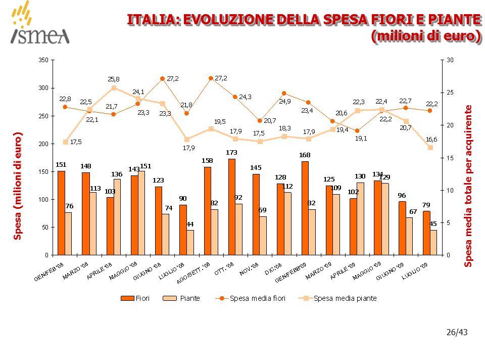 © 2005 ISMEA-Il mercato dei prodotti floricoli Job 6300 26/36 26/43 ITALIA: EVOLUZIONE DELLA SPESA FIORI E PIANTE (milioni di euro) (milioni di euro) Spesa (milioni di euro)Spesa media totale per acquirente