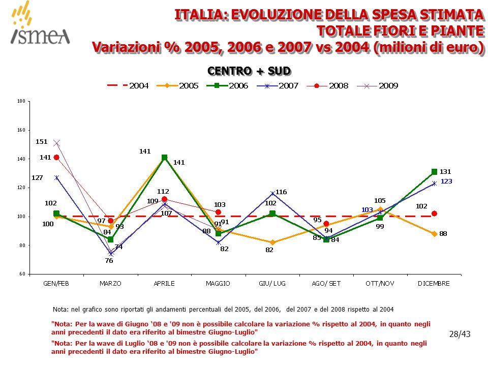 © 2005 ISMEA-Il mercato dei prodotti floricoli Job 6300 28/36 28/43 CENTRO + SUD ITALIA: EVOLUZIONE DELLA SPESA STIMATA TOTALE FIORI E PIANTE Variazioni % 2005, 2006 e 2007 vs 2004 (milioni di euro) Nota: nel grafico sono riportati gli andamenti percentuali del 2005, del 2006, del 2007 e del 2008 rispetto al 2004 Nota: Per la wave di Giugno '08 e 09 non è possibile calcolare la variazione % rispetto al 2004, in quanto negli anni precedenti il dato era riferito al bimestre Giugno-Luglio Nota: Per la wave di Luglio '08 e 09 non è possibile calcolare la variazione % rispetto al 2004, in quanto negli anni precedenti il dato era riferito al bimestre Giugno-Luglio