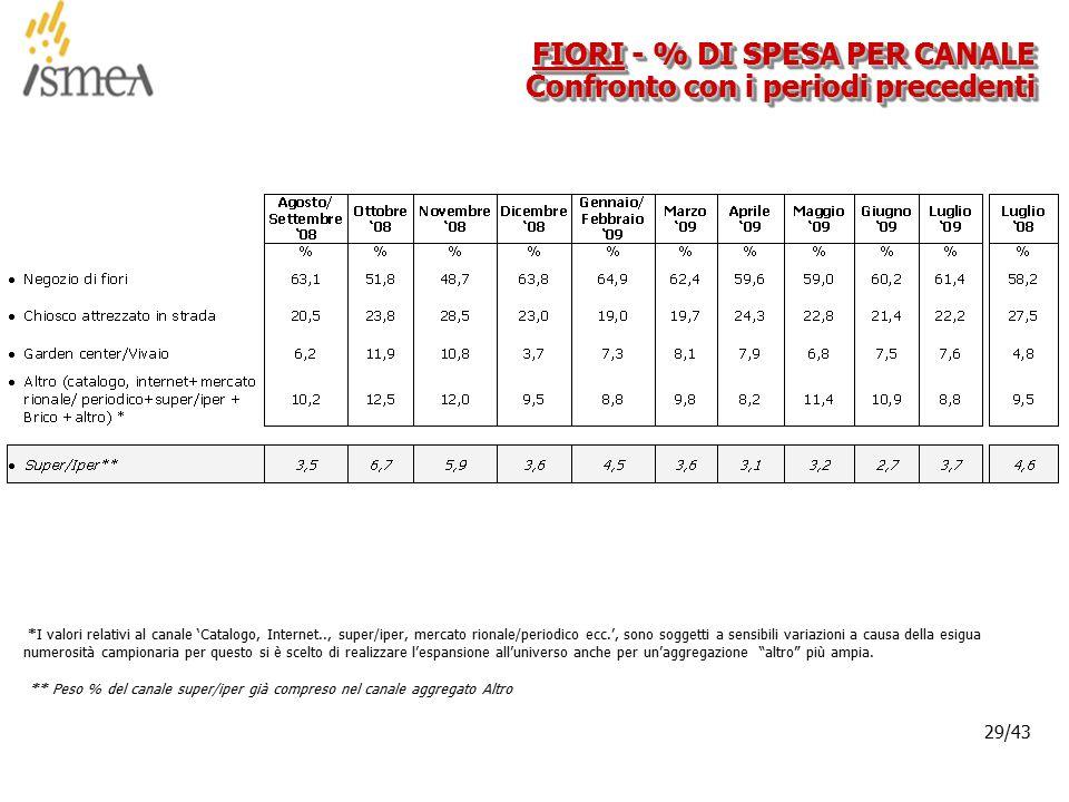 © 2005 ISMEA-Il mercato dei prodotti floricoli Job 6300 29/36 29/43 FIORI - % DI SPESA PER CANALE Confronto con i periodi precedenti *I valori relativi al canale 'Catalogo, Internet.., super/iper, mercato rionale/periodico ecc.', sono soggetti a sensibili variazioni a causa della esigua numerosità campionaria per questo si è scelto di realizzare l'espansione all'universo anche per un'aggregazione altro più ampia.