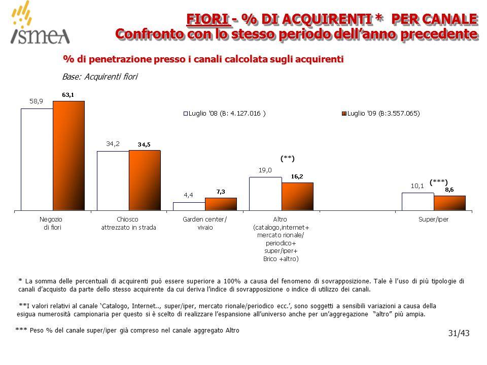 © 2005 ISMEA-Il mercato dei prodotti floricoli Job 6300 31/36 31/43 Base: Acquirenti fiori % di penetrazione presso i canali calcolata sugli acquirenti FIORI - % DI ACQUIRENTI * PER CANALE Confronto con lo stesso periodo dell'anno precedente * La somma delle percentuali di acquirenti può essere superiore a 100% a causa del fenomeno di sovrapposizione.