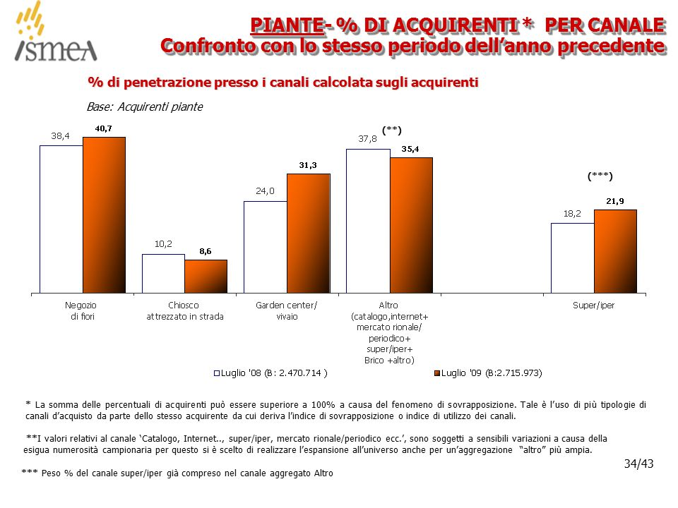 © 2005 ISMEA-Il mercato dei prodotti floricoli Job 6300 34/36 34/43 Base: Acquirenti piante % di penetrazione presso i canali calcolata sugli acquirenti PIANTE- % DI ACQUIRENTI * PER CANALE Confronto con lo stesso periodo dell'anno precedente * La somma delle percentuali di acquirenti può essere superiore a 100% a causa del fenomeno di sovrapposizione.