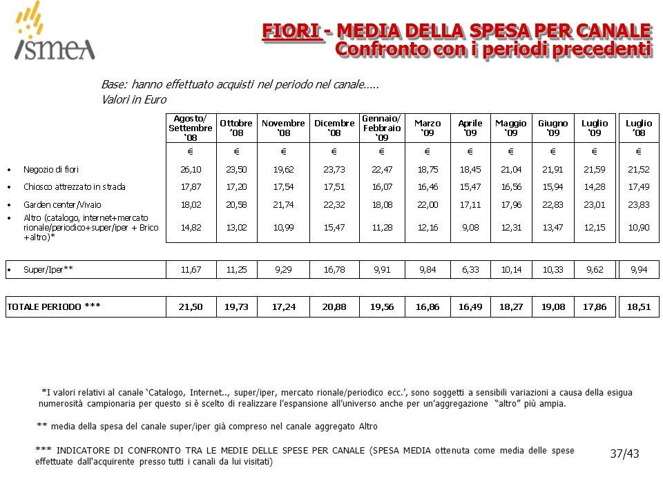 © 2005 ISMEA-Il mercato dei prodotti floricoli Job 6300 37/36 37/43 Base: hanno effettuato acquisti nel periodo nel canale…..