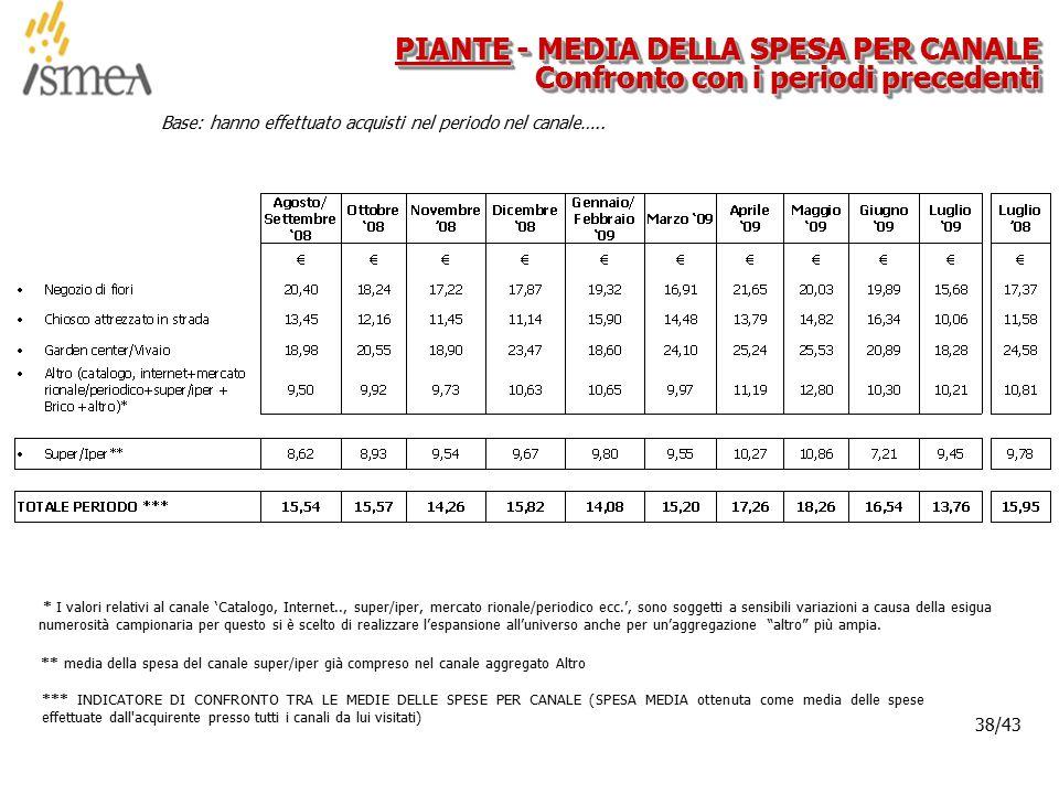 © 2005 ISMEA-Il mercato dei prodotti floricoli Job 6300 38/36 38/43 Base: hanno effettuato acquisti nel periodo nel canale…..