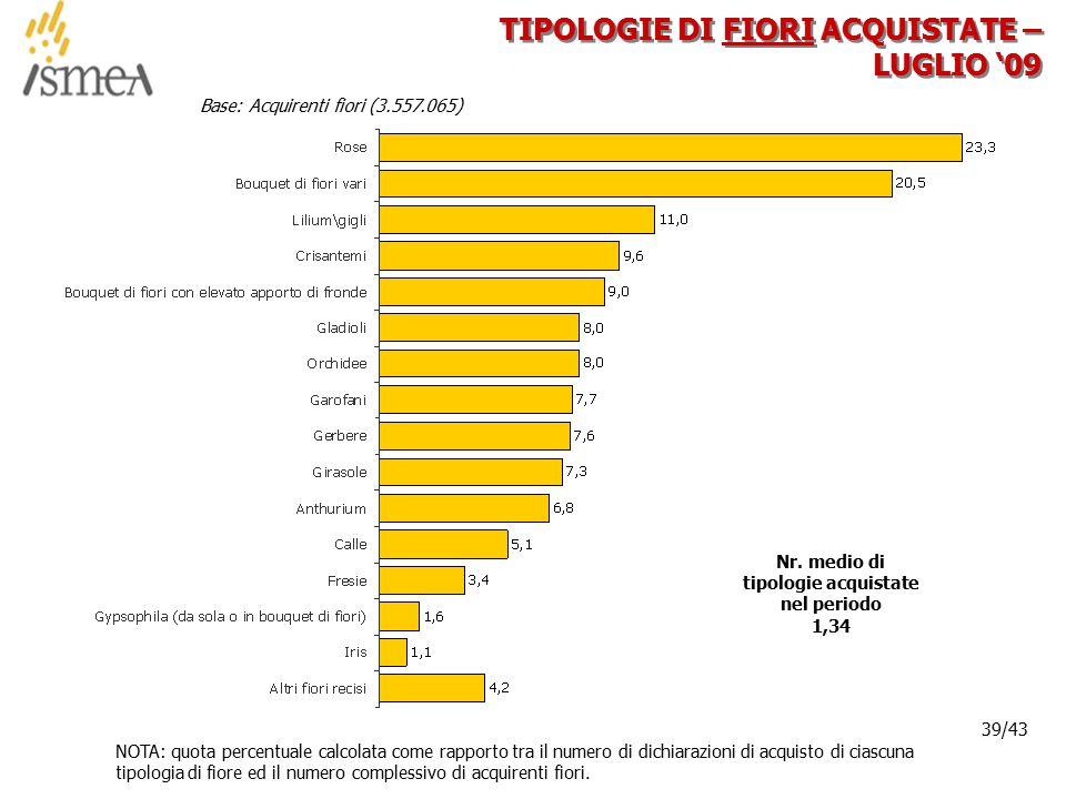 © 2005 ISMEA-Il mercato dei prodotti floricoli Job 6300 39/36 39/43 TIPOLOGIE DI FIORI ACQUISTATE – LUGLIO '09 Base: Acquirenti fiori (3.557.065) NOTA: quota percentuale calcolata come rapporto tra il numero di dichiarazioni di acquisto di ciascuna tipologia di fiore ed il numero complessivo di acquirenti fiori.