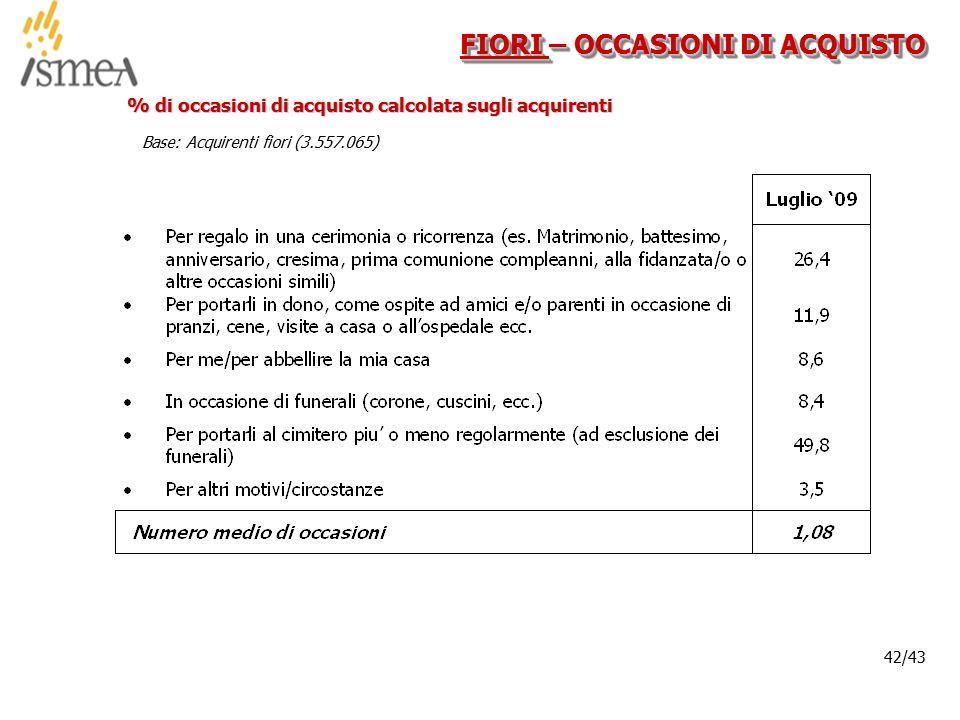 © 2005 ISMEA-Il mercato dei prodotti floricoli Job 6300 42/36 42/43 FIORI – OCCASIONI DI ACQUISTO % di occasioni di acquisto calcolata sugli acquirenti Base: Acquirenti fiori (3.557.065)