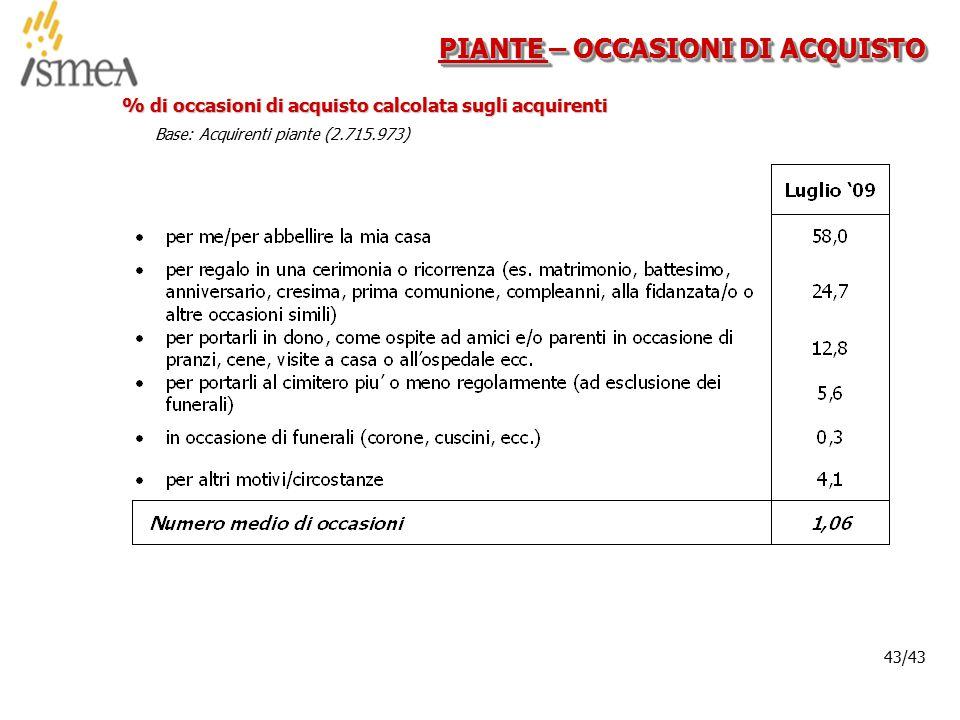 © 2005 ISMEA-Il mercato dei prodotti floricoli Job 6300 43/36 43/43 PIANTE – OCCASIONI DI ACQUISTO % di occasioni di acquisto calcolata sugli acquirenti Base: Acquirenti piante (2.715.973)