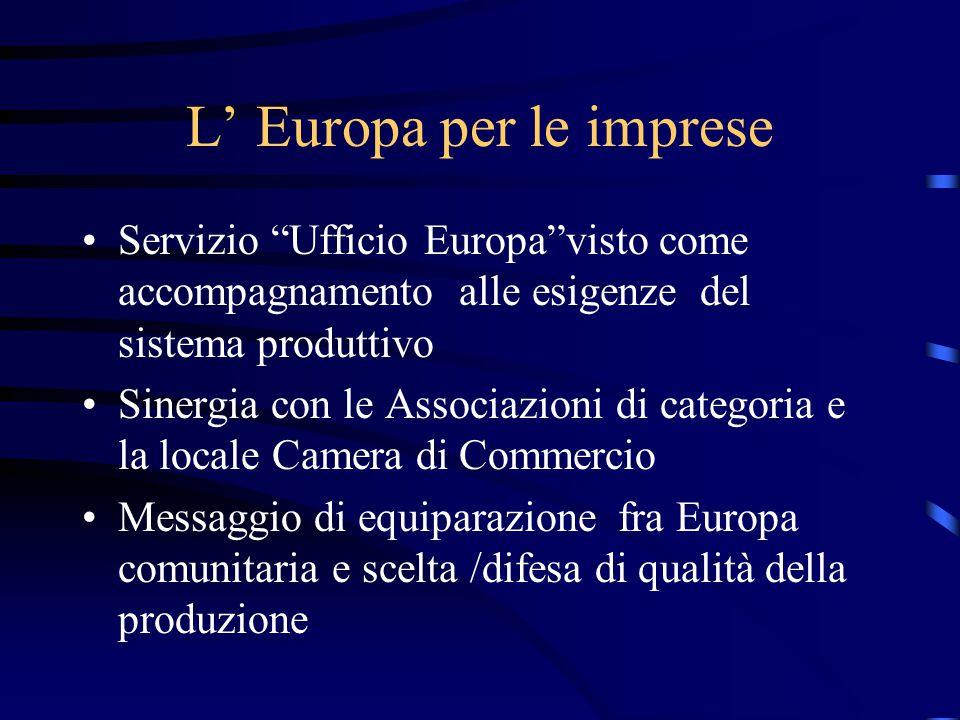 L' Europa per le imprese Servizio Ufficio Europa visto come accompagnamento alle esigenze del sistema produttivo Sinergia con le Associazioni di categoria e la locale Camera di Commercio Messaggio di equiparazione fra Europa comunitaria e scelta /difesa di qualità della produzione