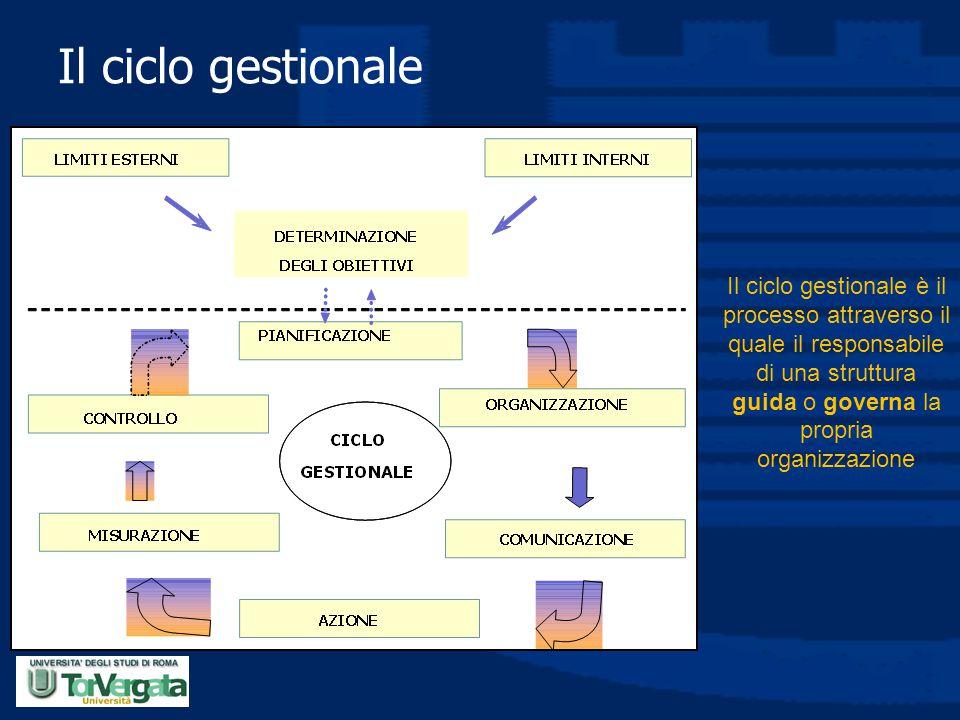 Il ciclo gestionale Il ciclo gestionale è il processo attraverso il quale il responsabile di una struttura guida o governa la propria organizzazione