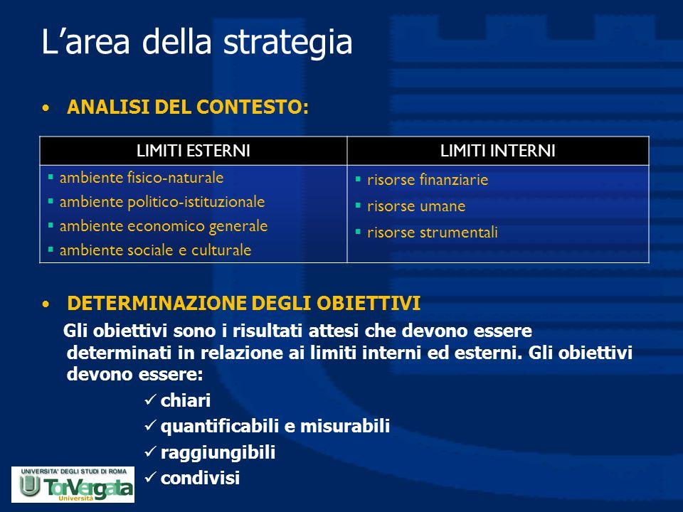 L'area della strategia ANALISI DEL CONTESTO: DETERMINAZIONE DEGLI OBIETTIVI Gli obiettivi sono i risultati attesi che devono essere determinati in rel