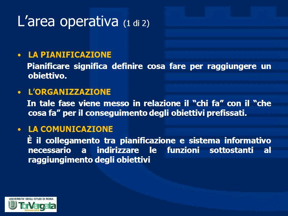 L'area operativa (1 di 2) LA PIANIFICAZIONE Pianificare significa definire cosa fare per raggiungere un obiettivo. L'ORGANIZZAZIONE In tale fase viene