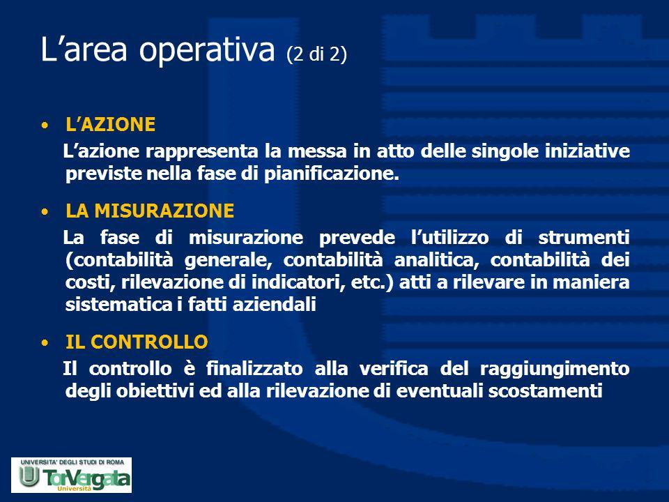 L'area operativa (2 di 2) L'AZIONE L'azione rappresenta la messa in atto delle singole iniziative previste nella fase di pianificazione. LA MISURAZION