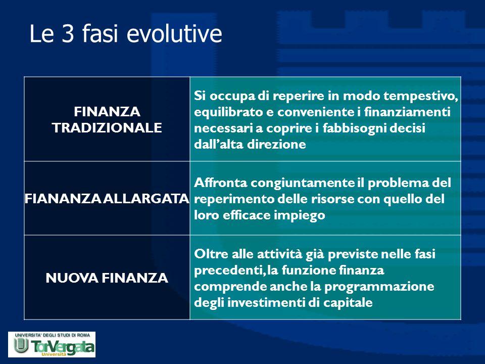 Le 3 fasi evolutive FINANZA TRADIZIONALE Si occupa di reperire in modo tempestivo, equilibrato e conveniente i finanziamenti necessari a coprire i fab