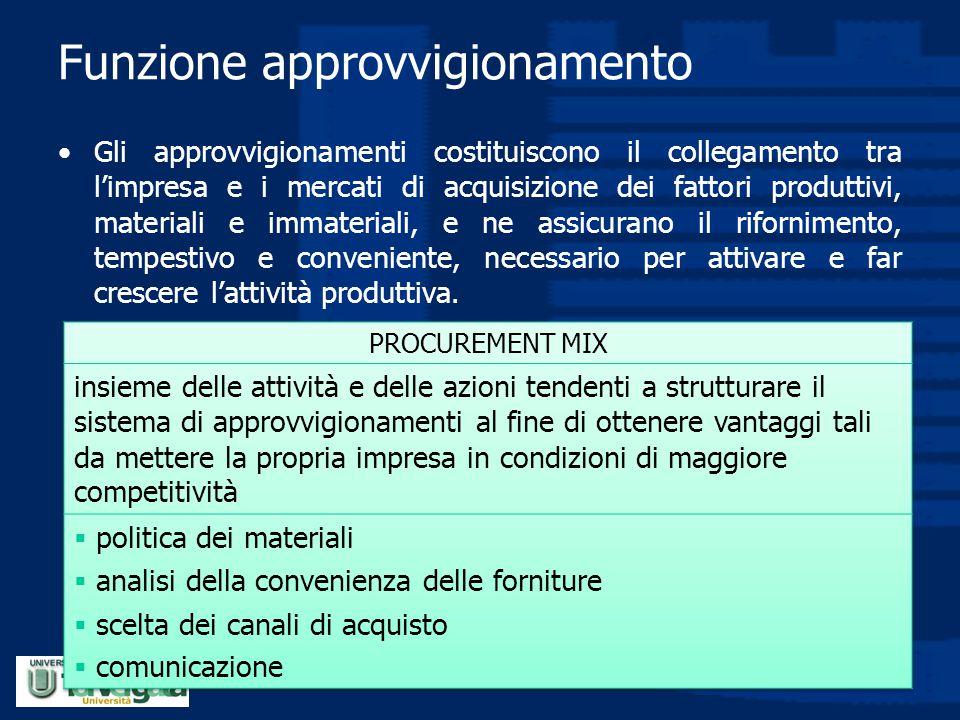 Funzione approvvigionamento Gli approvvigionamenti costituiscono il collegamento tra l'impresa e i mercati di acquisizione dei fattori produttivi, mat