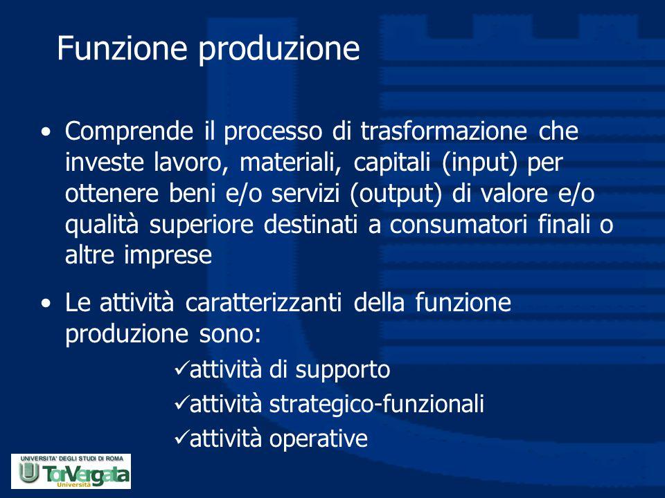 Funzione produzione Comprende il processo di trasformazione che investe lavoro, materiali, capitali (input) per ottenere beni e/o servizi (output) di
