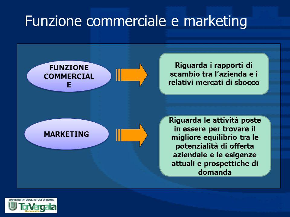 Funzione commerciale e marketing FUNZIONE COMMERCIAL E MARKETING Riguarda i rapporti di scambio tra l'azienda e i relativi mercati di sbocco Riguarda