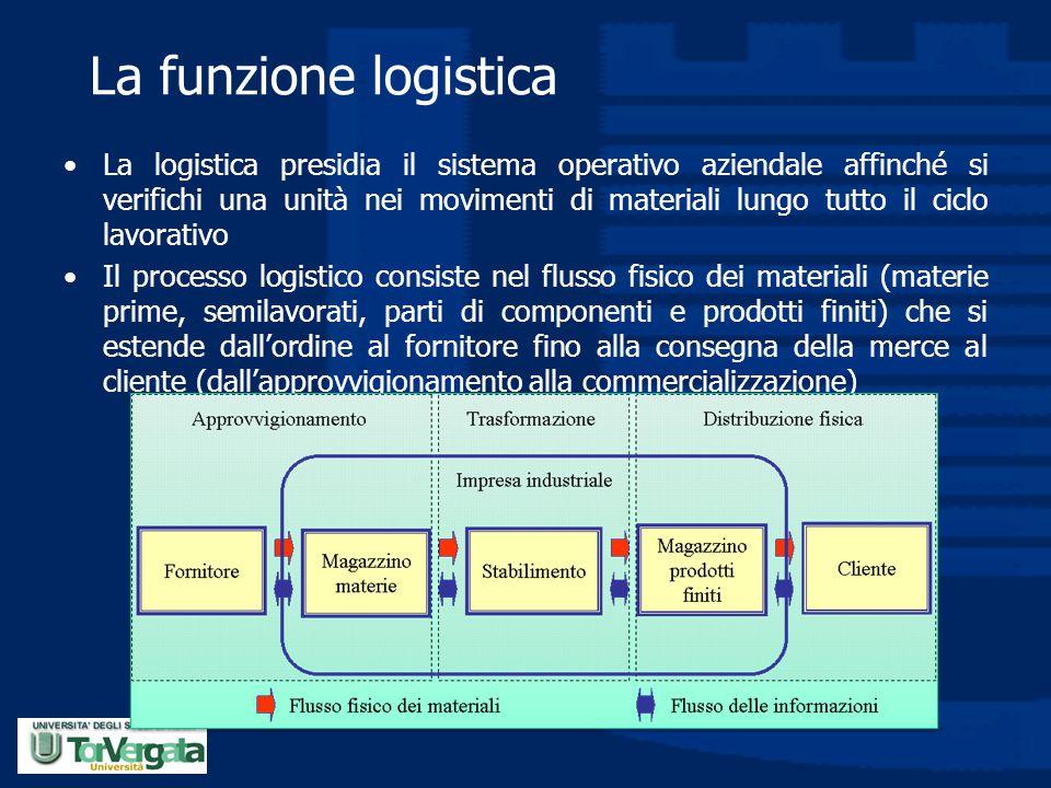 La funzione logistica La logistica presidia il sistema operativo aziendale affinché si verifichi una unità nei movimenti di materiali lungo tutto il c
