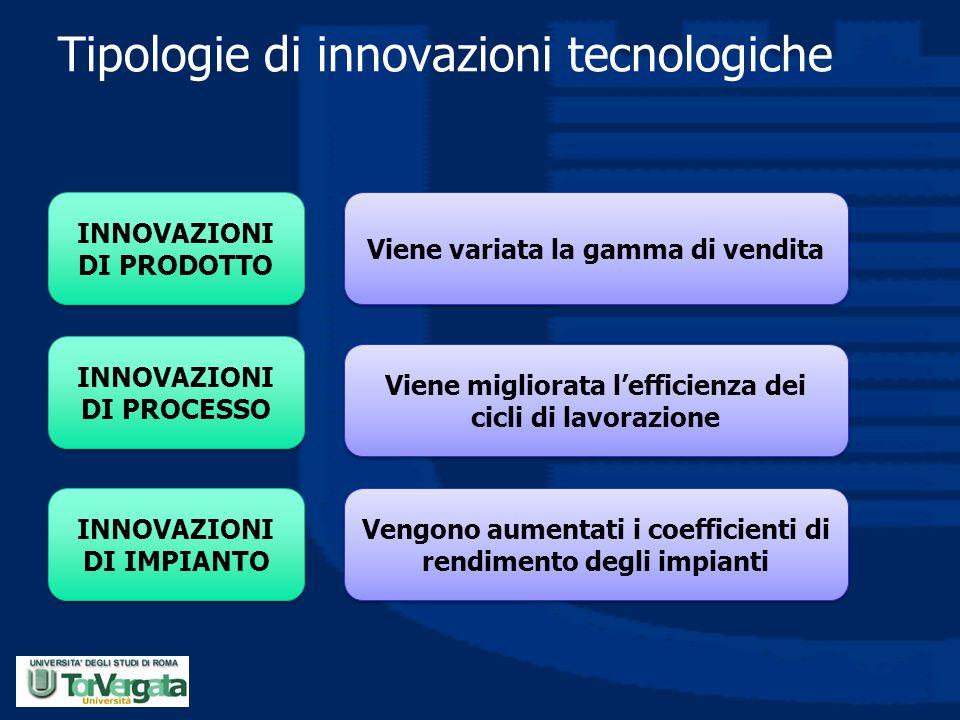 Tipologie di innovazioni tecnologiche INNOVAZIONI DI PRODOTTO INNOVAZIONI DI PROCESSO INNOVAZIONI DI IMPIANTO Viene variata la gamma di vendita Viene