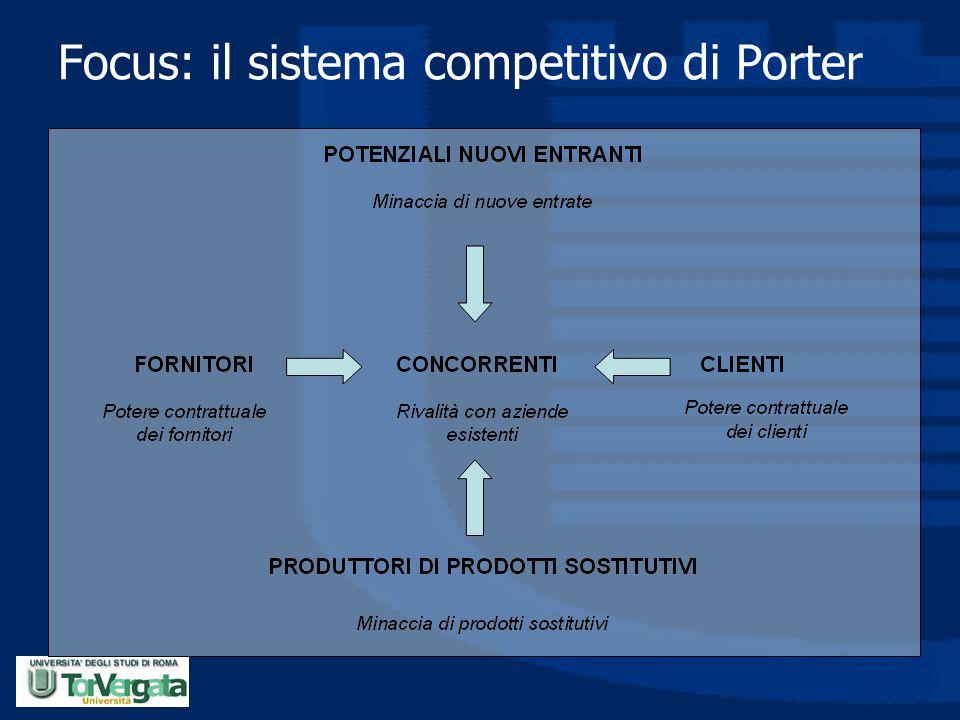 Focus: il sistema competitivo di Porter