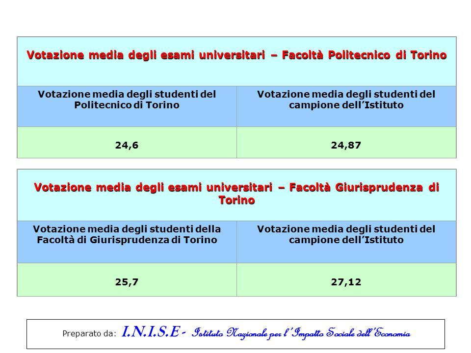 Votazione media degli esami universitari – Facoltà Politecnico di Torino Votazione media degli studenti del Politecnico di Torino Votazione media degl