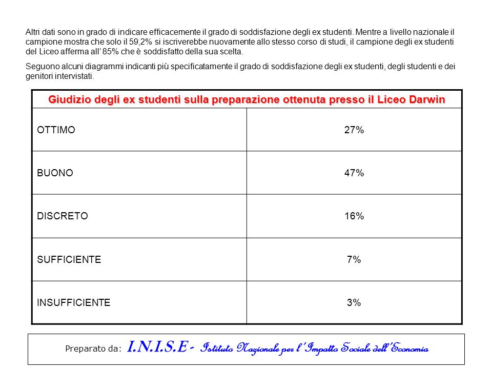 Preparato da: I.N.I.S.E - Istituto Nazionale per l'Impatto Sociale dell'Economia Altri dati sono in grado di indicare efficacemente il grado di soddisfazione degli ex studenti.