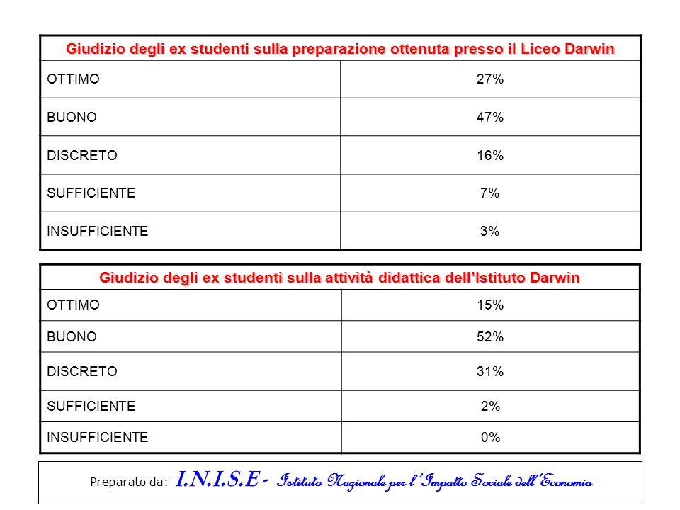Preparato da: I.N.I.S.E - Istituto Nazionale per l'Impatto Sociale dell'Economia Giudizio degli ex studenti sulla preparazione ottenuta presso il Liceo Darwin OTTIMO27% BUONO47% DISCRETO16% SUFFICIENTE7% INSUFFICIENTE3% Giudizio degli ex studenti sulla attività didattica dell'Istituto Darwin OTTIMO15% BUONO52% DISCRETO31% SUFFICIENTE2% INSUFFICIENTE0%