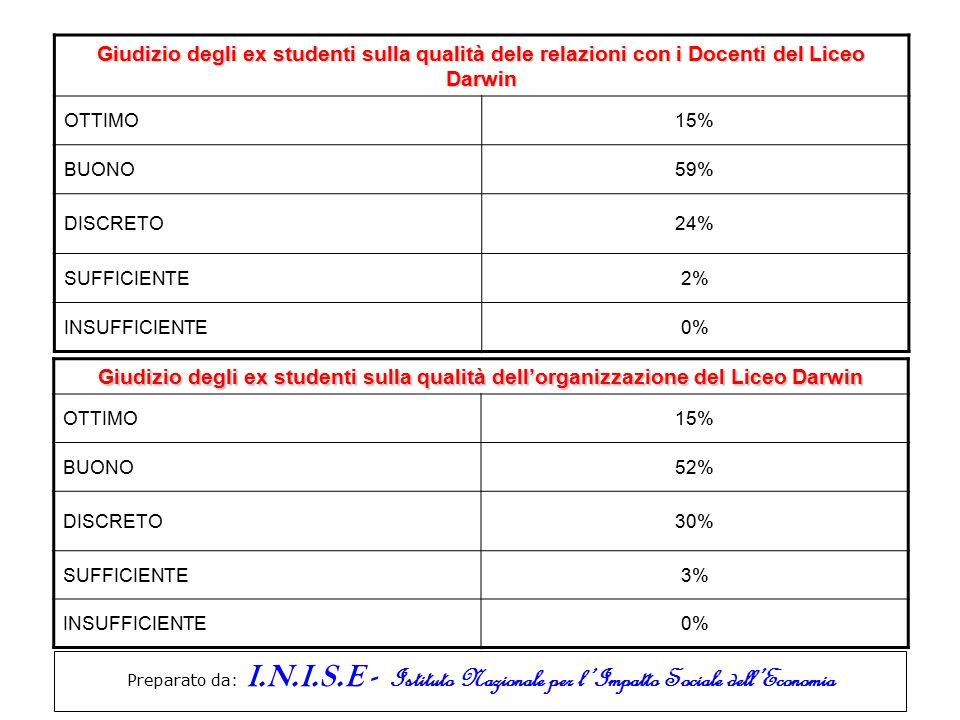 Preparato da: I.N.I.S.E - Istituto Nazionale per l'Impatto Sociale dell'Economia Giudizio degli ex studenti sulla qualità dele relazioni con i Docenti
