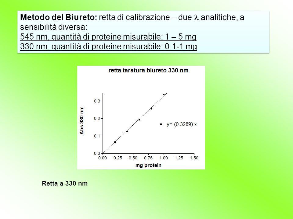 Metodo del Biureto: retta di calibrazione – due analitiche, a sensibilità diversa: 545 nm, quantità di proteine misurabile: 1 – 5 mg 330 nm, quantità