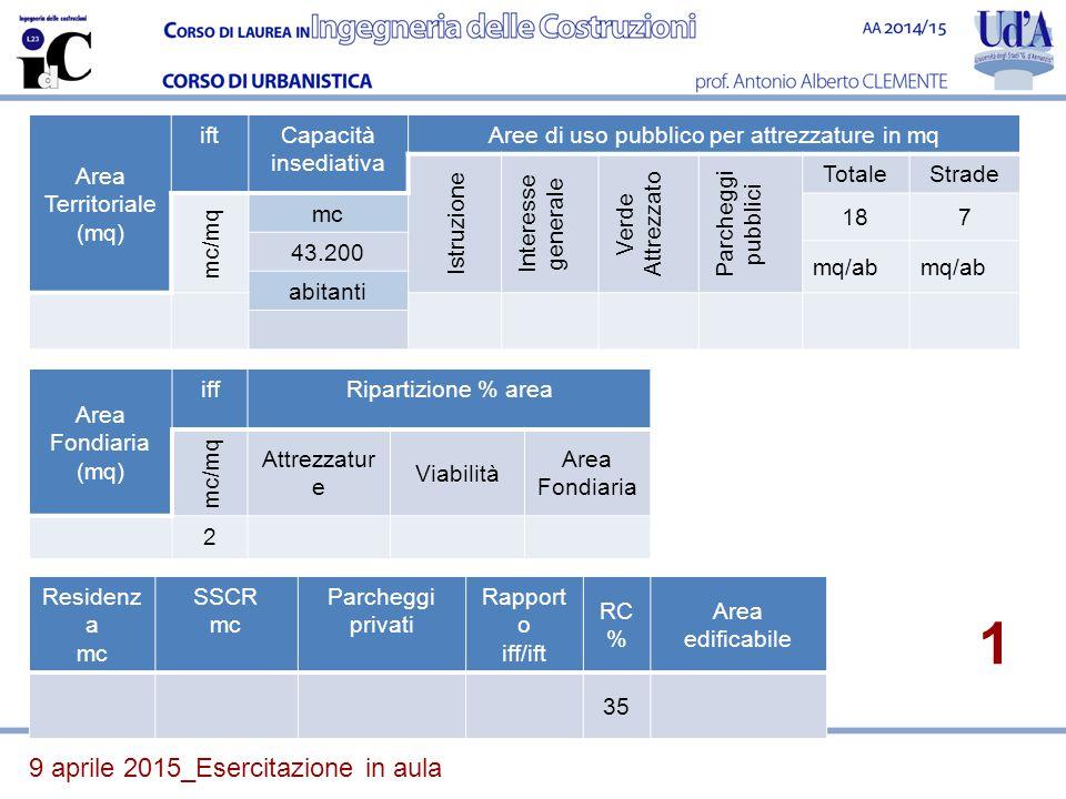 9 aprile 2015_Esercitazione in aula Area Fondiaria (mq) iffRipartizione % area mc/mq Attrezzatur e Viabilità Area Fondiaria 2 Residenz a mc SSCR mc Pa