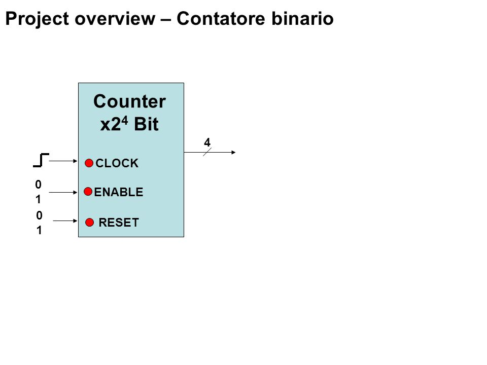 ENABLE RESET Project overview – Contatore binario 4 0101 CLOCK 0101 Counter x2 4 Bit