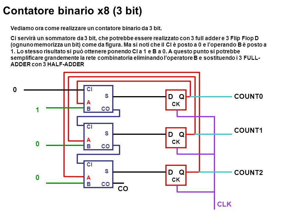 Vediamo ora come realizzare un contatore binario da 3 bit.