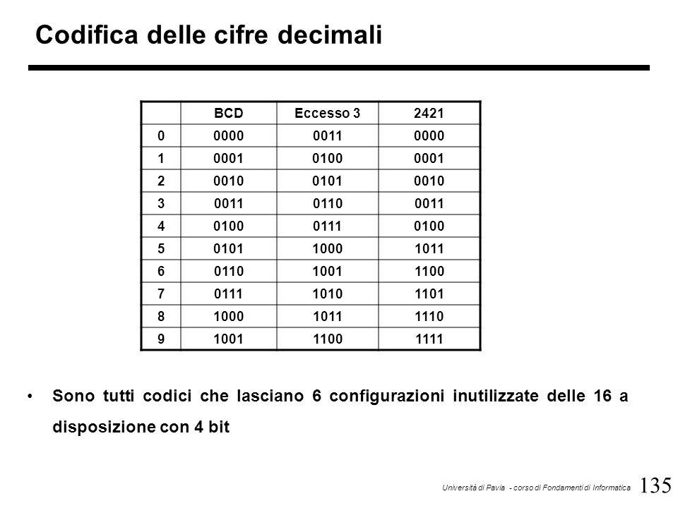 135 Università di Pavia - corso di Fondamenti di Informatica Codifica delle cifre decimali BCDEccesso 32421 0000000110000 1000101000001 2001001010010