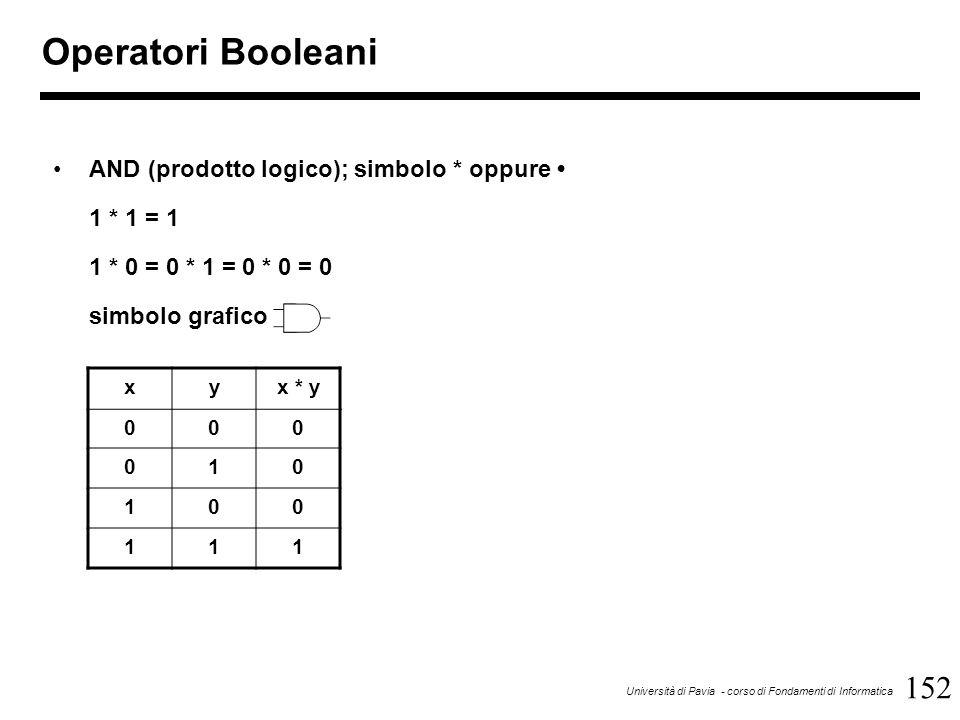 152 Università di Pavia - corso di Fondamenti di Informatica Operatori Booleani AND (prodotto logico); simbolo * oppure 1 * 1 = 1 1 * 0 = 0 * 1 = 0 *