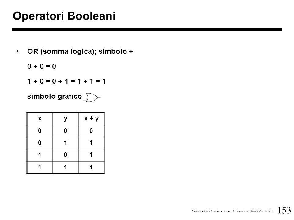 153 Università di Pavia - corso di Fondamenti di Informatica Operatori Booleani OR (somma logica); simbolo + 0 + 0 = 0 1 + 0 = 0 + 1 = 1 + 1 = 1 simbo