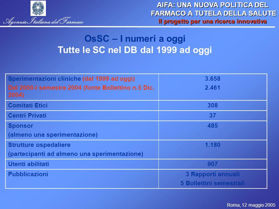Roma, 12 maggio 2005 AIFA: UNA NUOVA POLITICA DEL FARMACO A TUTELA DELLA SALUTE FARMACO A TUTELA DELLA SALUTE Il progetto per una ricerca innovativa Agenzia Italiana del Farmaco OsSC – I numeri a oggi Tutte le SC nel DB dal 1999 ad oggi Sperimentazioni cliniche (dal 1999 ad oggi) Dal 2000-I semestre 2004 (fonte Bollettino n.5 Dic.