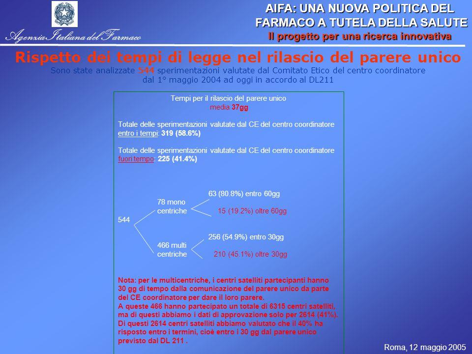 Roma, 12 maggio 2005 AIFA: UNA NUOVA POLITICA DEL FARMACO A TUTELA DELLA SALUTE FARMACO A TUTELA DELLA SALUTE Il progetto per una ricerca innovativa Agenzia Italiana del Farmaco Rispetto dei tempi di legge nel rilascio del parere unico Sono state analizzate 544 sperimentazioni valutate dal Comitato Etico del centro coordinatore dal 1° maggio 2004 ad oggi in accordo al DL211 Tempi per il rilascio del parere unico media 37gg Totale delle sperimentazioni valutate dal CE del centro coordinatore entro i tempi: 319 (58.6%) Totale delle sperimentazioni valutate dal CE del centro coordinatore fuori tempo: 225 (41.4%) 63 (80.8%) entro 60gg 78 mono centriche 15 (19.2%) oltre 60gg 544 256 (54.9%) entro 30gg 466 multi centriche 210 (45.1%) oltre 30gg Nota: per le multicentriche, i centri satelliti partecipanti hanno 30 gg di tempo dalla comunicazione del parere unico da parte del CE coordinatore per dare il loro parere.