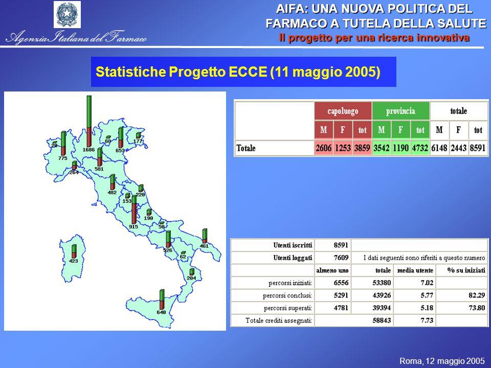 Roma, 12 maggio 2005 AIFA: UNA NUOVA POLITICA DEL FARMACO A TUTELA DELLA SALUTE FARMACO A TUTELA DELLA SALUTE Il progetto per una ricerca innovativa Agenzia Italiana del Farmaco Statistiche Progetto ECCE (11 maggio 2005)