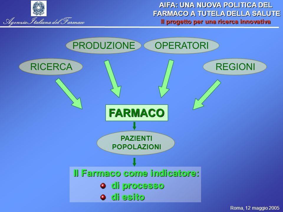 Roma, 12 maggio 2005 AIFA: UNA NUOVA POLITICA DEL FARMACO A TUTELA DELLA SALUTE FARMACO A TUTELA DELLA SALUTE Il progetto per una ricerca innovativa Agenzia Italiana del Farmaco RICERCA PRODUZIONEOPERATORI REGIONI FARMACO Il Farmaco come indicatore: di processo di processo di esito di esito PAZIENTI POPOLAZIONI