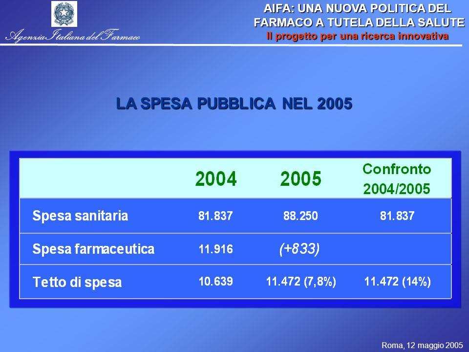 Roma, 12 maggio 2005 AIFA: UNA NUOVA POLITICA DEL FARMACO A TUTELA DELLA SALUTE FARMACO A TUTELA DELLA SALUTE Il progetto per una ricerca innovativa Agenzia Italiana del Farmaco LA SPESA PUBBLICA NEL 2005