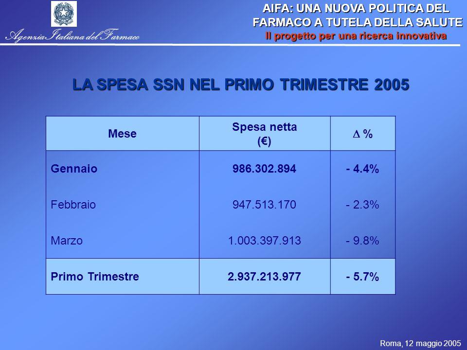Roma, 12 maggio 2005 AIFA: UNA NUOVA POLITICA DEL FARMACO A TUTELA DELLA SALUTE FARMACO A TUTELA DELLA SALUTE Il progetto per una ricerca innovativa Agenzia Italiana del Farmaco Mese Spesa netta (€)  % Gennaio986.302.894- 4.4% Febbraio947.513.170- 2.3% Marzo1.003.397.913- 9.8% Primo Trimestre2.937.213.977- 5.7% LA SPESA SSN NEL PRIMO TRIMESTRE 2005