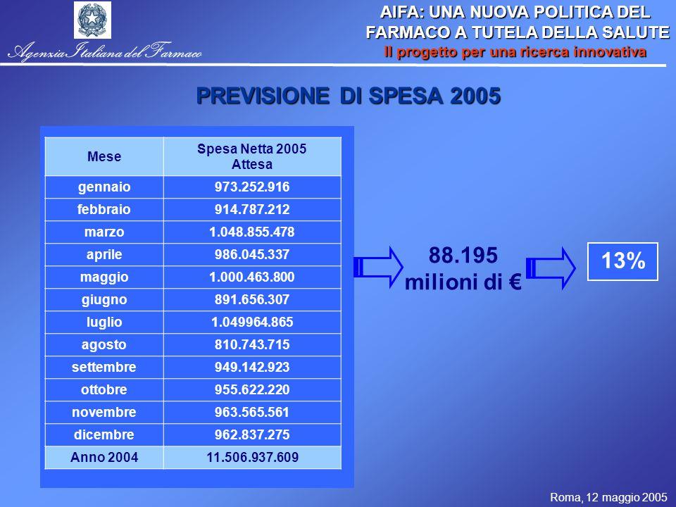 Roma, 12 maggio 2005 AIFA: UNA NUOVA POLITICA DEL FARMACO A TUTELA DELLA SALUTE FARMACO A TUTELA DELLA SALUTE Il progetto per una ricerca innovativa Agenzia Italiana del Farmaco Monitoraggio dei tempi dal rilascio del parere unico all'approvazione nei centri fino all'arruolamento del 1° paziente 544 valutate dal CE del centro coordinatore 2 (0.4%) sospese 534 (98.1%) parere unico positivo 8 (1.5%) parere unico negativo Delle 534, 268 sperimentazioni sono aperte al reclutamento in almeno un centro.