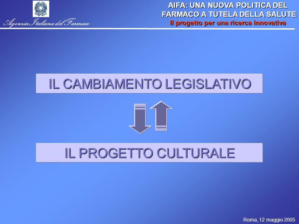 Roma, 12 maggio 2005 AIFA: UNA NUOVA POLITICA DEL FARMACO A TUTELA DELLA SALUTE FARMACO A TUTELA DELLA SALUTE Il progetto per una ricerca innovativa Agenzia Italiana del Farmaco PER SUPERARE UNA (STORICA) DICOTOMIA CULTURALE REGOLE (Regolatorio) ASSISTENZA PROCESSO