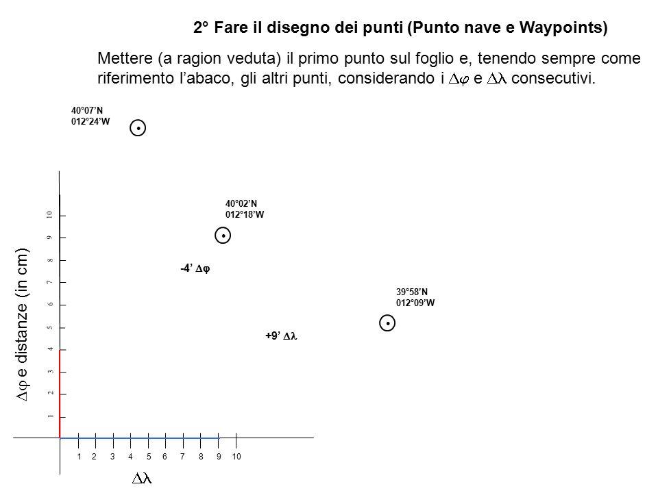 2° Fare il disegno dei punti (Punto nave e Waypoints) 1 2 3 4 5 6 7 8 9 10 123456789  e distanze (in cm)  Mettere (a ragion veduta) il primo punto sul foglio e, tenendo sempre come riferimento l'abaco, gli altri punti, considerando i  e  consecutivi.