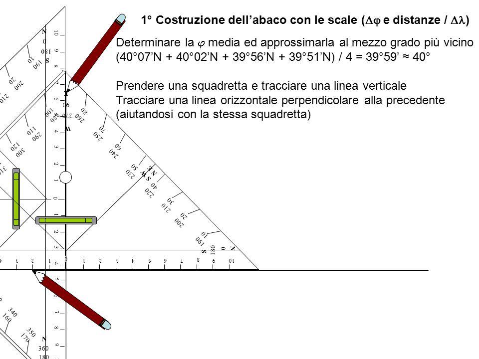1° Costruzione dell'abaco con le scale (  e distanze /  ) Determinare la  media ed approssimarla al mezzo grado più vicino (40°07'N + 40°02'N + 39°56'N + 39°51'N) / 4 = 39°59' ≈ 40° Prendere una squadretta e tracciare una linea verticale Tracciare una linea orizzontale perpendicolare alla precedente (aiutandosi con la stessa squadretta) 0 1234 5 6 7 8 910 1234567 8 9 E W 270 90 180 S 360 N N 0 180 S 280 100 290 110 300 120 NW S E 310 130 320 140 330 150 340 160 350 170 260 80 250 70 240 60 230 50 S W N E 220 40 210 30 200 20 190 10 0 1234 5 6 7 8 9 1234567 8 9 E W 270 90 180 S 360 N N 0 180 S 280 100 290 110 300 120 NW S E 310 130 320 140 330 150 340 160 350 170 260 80 250 70 240 60 230 50 S W N E 220 40 210 30 200 20 190 10