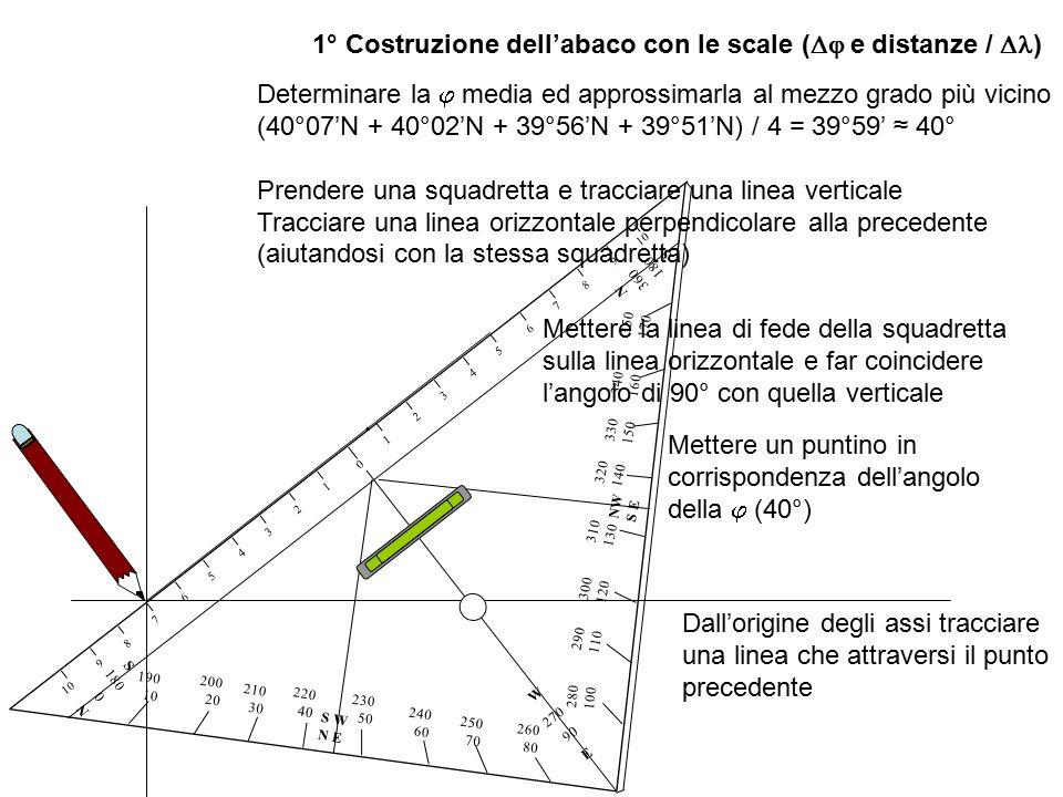 1° Costruzione dell'abaco con le scale (  e distanze /  ) Determinare la  media ed approssimarla al mezzo grado più vicino (40°07'N + 40°02'N + 39°56'N + 39°51'N) / 4 = 39°59' ≈ 40° Prendere una squadretta e tracciare una linea verticale Tracciare una linea orizzontale perpendicolare alla precedente (aiutandosi con la stessa squadretta) 0 1234 5 6 7 8 910 1234567 8 9 E W 270 90 180 S 360 N N 0 180 S 280 100 290 110 300 120 NW S E 310 130 320 140 330 150 340 160 350 170 260 80 250 70 240 60 230 50 S W N E 220 40 210 30 200 20 190 10 Mettere la linea di fede della squadretta sulla linea orizzontale e far coincidere l'angolo di 90° con quella verticale Mettere un puntino in corrispondenza dell'angolo della  (40°)