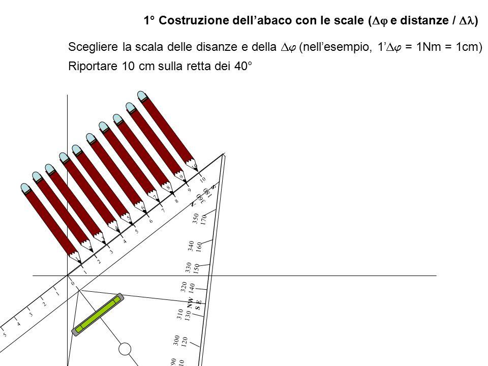1° Costruzione dell'abaco con le scale (  e distanze /  ) Determinare la  media ed approssimarla al mezzo grado più vicino (40°07'N + 40°02'N + 39