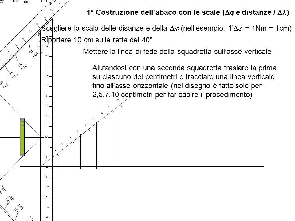 1° Costruzione dell'abaco con le scale (  e distanze /  ) 0 1234 5 6 7 8 910 1234567 8 9 E W 270 90 180 S 360 N N 0 180 S 280 100 290 110 300 120 N