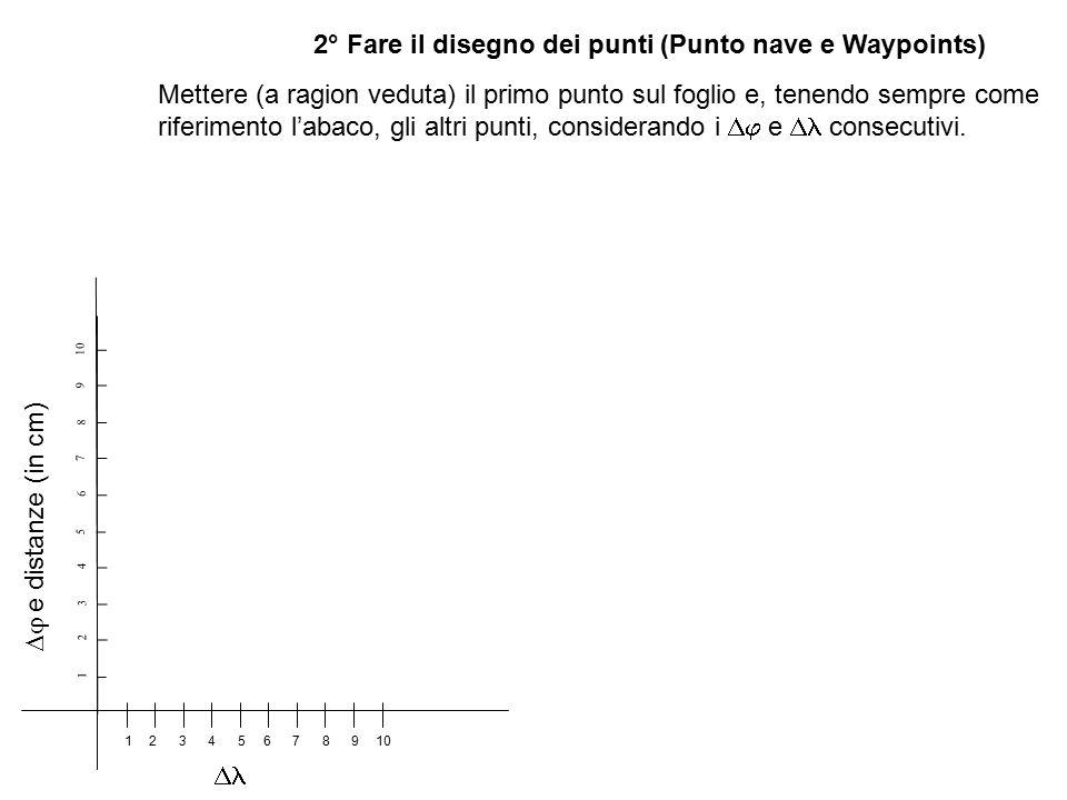 1° Costruzione dell'abaco con le scale (  e distanze /  ) Scegliere la scala delle disanze e della  (nell'esempio, 1'  = 1Nm = 1cm) Riportare 10 cm sulla retta dei 40° 1 2 3 4 5 6 7 8 9 10 Mettere la linea di fede della squadretta sull'asse verticale Aiutandosi con una seconda squadretta traslare la prima su ciascuno dei centimetri e tracciare una linea verticale fino all'asse orizzontale (nel disegno è fatto solo per 2,5,7,10 centimetri per far capire il procedimento) Mettere la scala del  12345678910 Abbiamo costruito l'abaco del  (delle distanze) e del   e distanze (in cm) 
